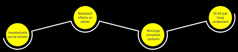 maatwerk zonnepanelen
